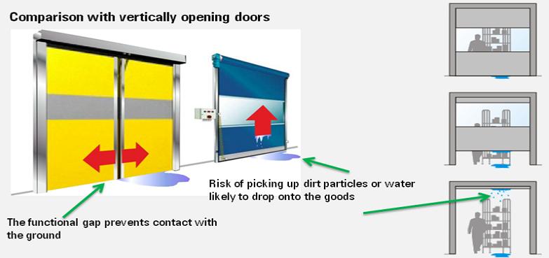 novosprint high speed doors dortek