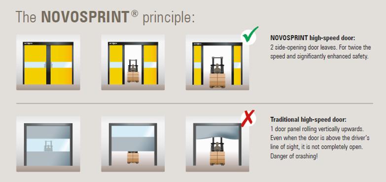 the novosprint principle
