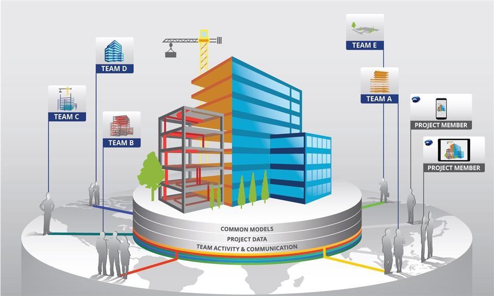 Utilising digital opportunities in construction: the benefits of BIM